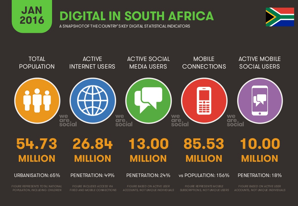 South Africa Key Digital statistical indicators